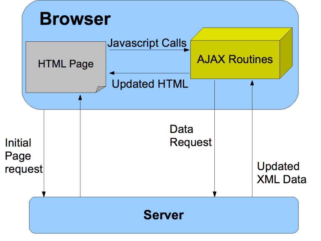 ajax-diagram